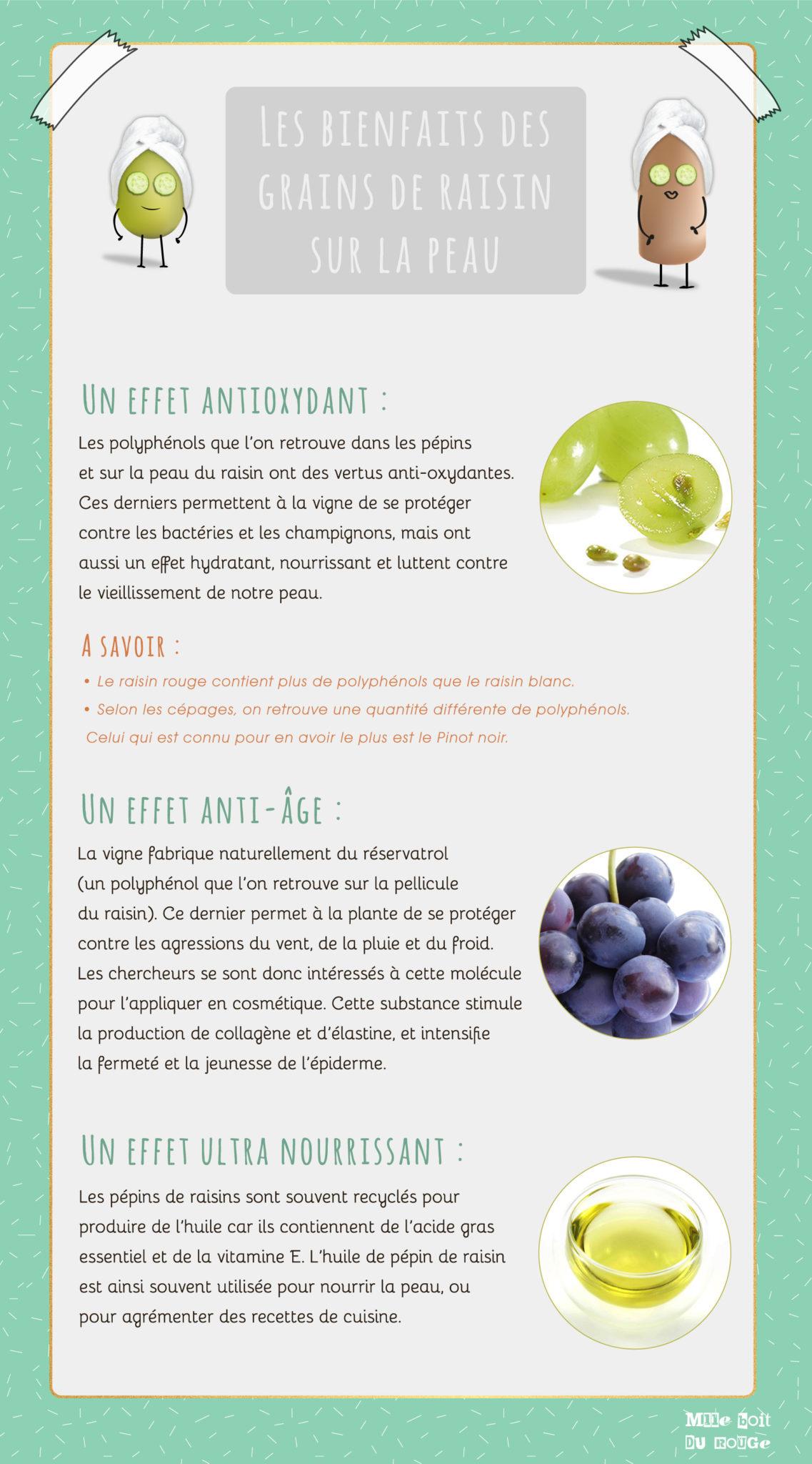 Bienfaits du raisin