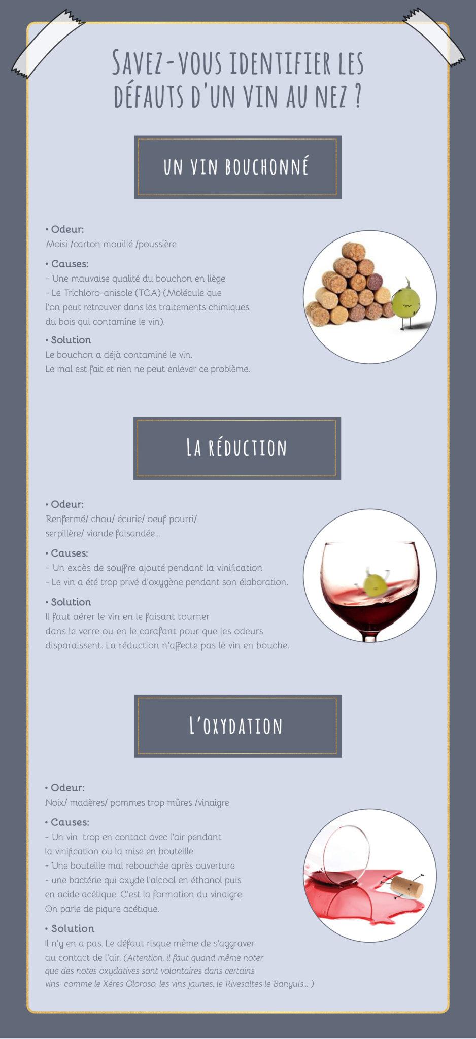 les défaut du vin