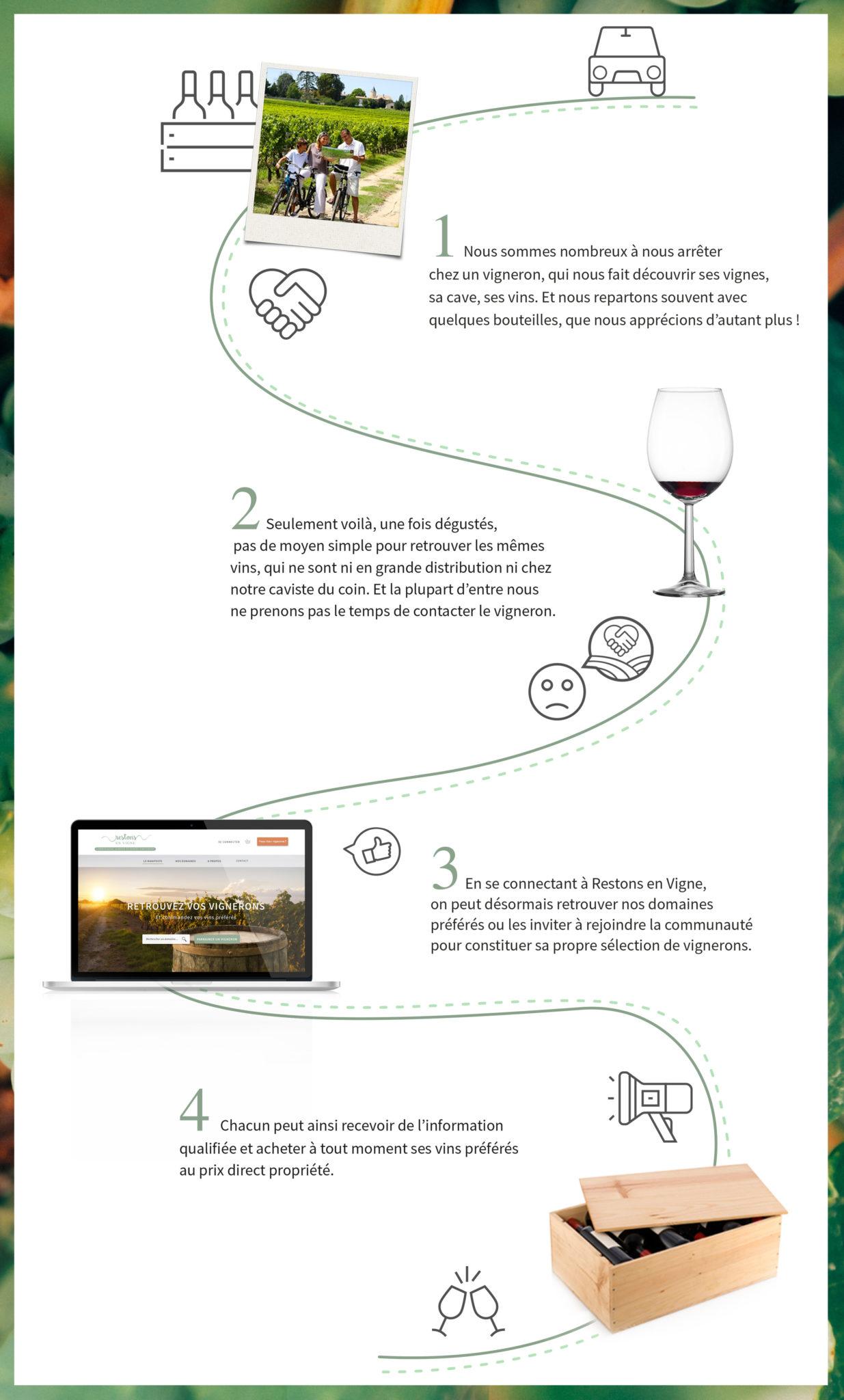 Restons en Vigne : l'outil à adopter !